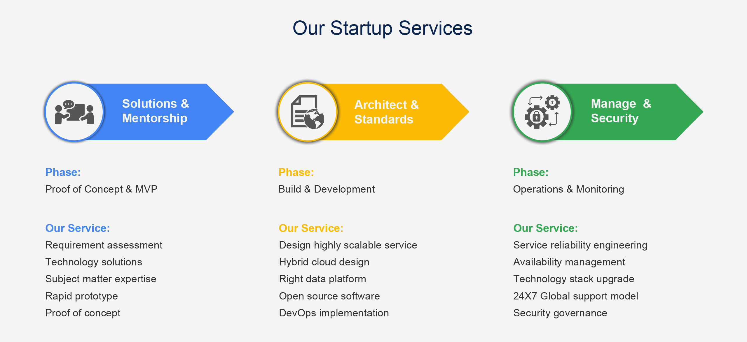 Our Startup Services